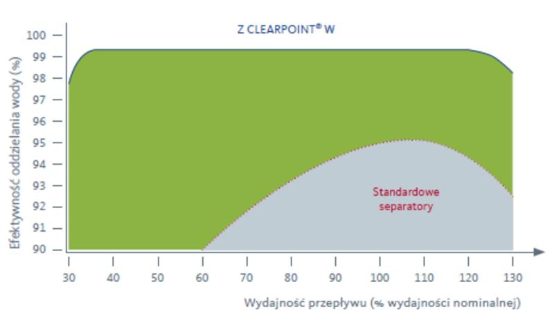 Wykres efektywności pracy separatora cyklonowego CLEARPOINT W
