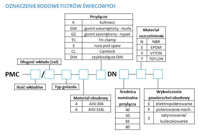 Tabela kodowania filtrów świecowych