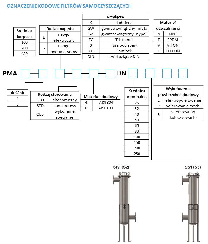 Oznaczenie kodowe filtrów samoczyszczących - tabela