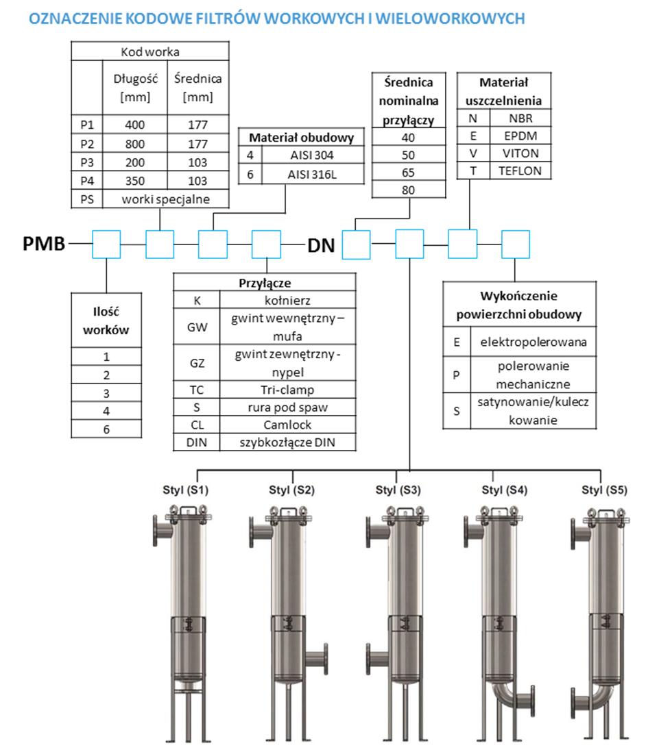 Tabela kodowania filtrów workowych i wieloworkowych