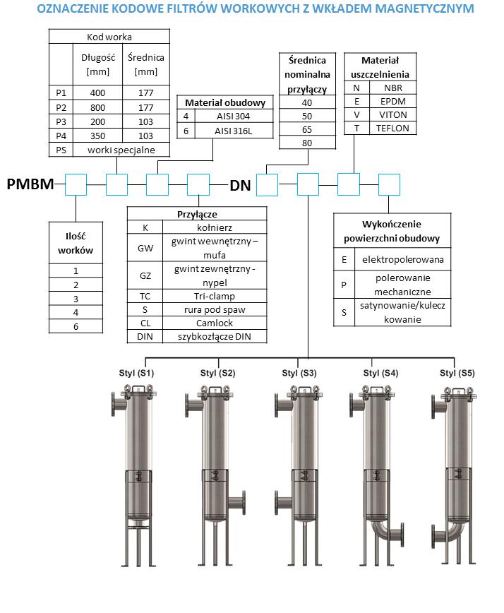 Oznaczenie kodowe filtrów workowych z wkładem magnetycznym