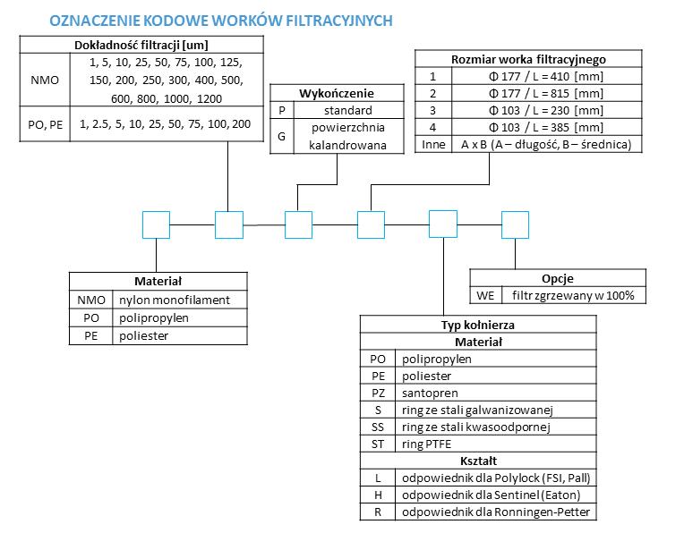 Specyfikacja i oznaczenie kodowe worków filtracyjnych - tabela