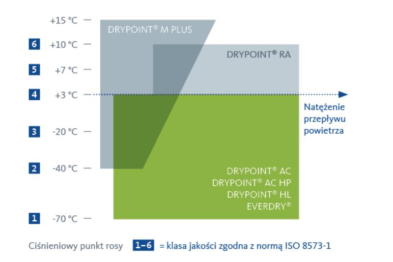 Wykres wydajności osuszaczy adsorpcyjnych